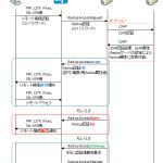RADIUSの一般的な使われ方 〜AD/LDAPとの違い, 認証シーケンス〜