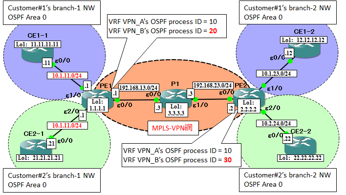 Configuration of MPLS-VPN (Super Backbone and Sham-Link