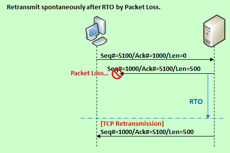 "Bad TCP"" Error in Wireshark | SEの道標"