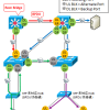 【図解】Cisco STP (PVSTP+) の UplinkFast 機能