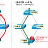 【図解】STP(スパニングツリー)の実はシンプルな本質とアルゴリズム