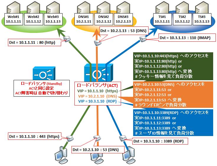 図解】ロードバランサ(L7)の仕組み~セッション維持方式、SSL証明書や ...
