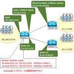 【図解】CiscoでStatic routeのネクストホップをinterface指定のみにした場合の挙動