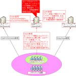 【図解】初心者にも分かるLDAP入門~仕組みや概念,スキーマ,認証/連携の具体例,ADやデータベースとの違い~
