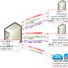 【図解】SNMPで出来ること,利用ポート,監視の仕組み,マネージャのMIBポーリング/trap受信,tcp/udp〜
