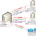 【図解】SNMPの仕組み~利用ポート,監視方法(マネージャのMIBポーリング/trap受信),tcp/udp,writeの実装例〜