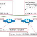 【図解】tunnelインタフェースの使われ方 〜IPアドレス設定やVPNのトンネリング、OSPFのVirtual-Linkの代替、等〜