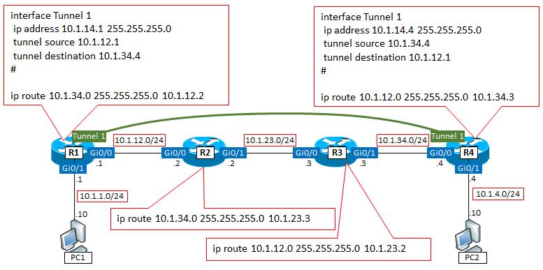 tunnelインタフェースの使われ方...