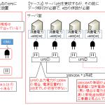 【図解】初心者にも分かるUPSの仕組みと設計のポイント ~電源形状,バックアップ時間,シャットダウン連携~