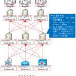 【図解】NTPプロトコルの概要と仕組み~誤差補正の計算,仕様,シーケンス~