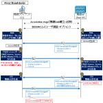 【図解】WPA2の仕組みと脆弱性KRACK, 4way Handshake のシーケンスについて