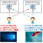 【図解/AD】ドメイン参加の仕組みと手順,メリット,参加できない時の注意点~