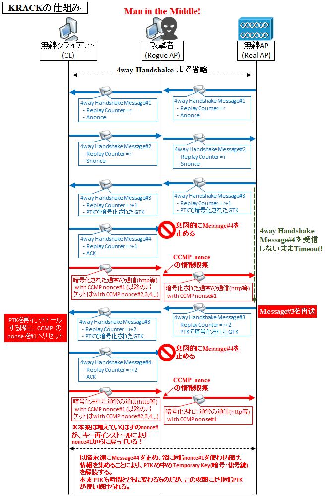 図解】WPA2の仕組みと脆弱性KRACK, 4way Handshake のシーケンス ...