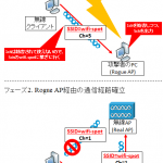 【図解】無線LAN の Man in the Middle攻撃 (Channel-based MitM)