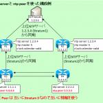 【図解】CiscoのNTPの仕様と設定 〜認証やアクセス制御設定, server/peer/masterの違い, preferの意味〜