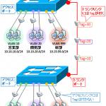 【図解】タグVLANとネイティブVLAN (PVID)の違い,native vlanを変更する理由,不一致による影響