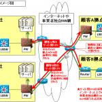 【図解】初心者にも分かるVPNの仕組みと種類~スマホからの利用、メリット、具体的なサービス~