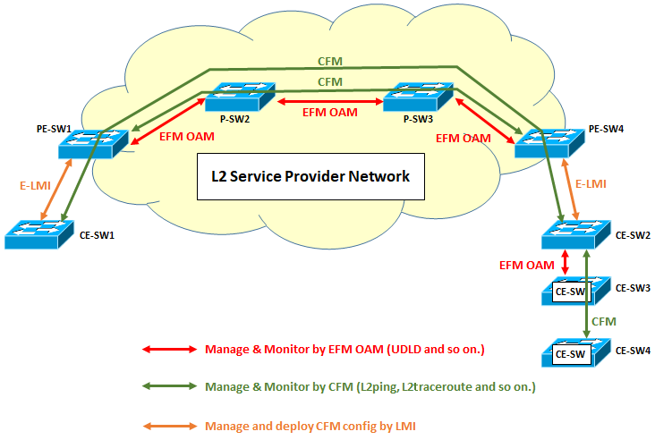 What Is Cfm >> What Is Ethernet Oam Seの道標