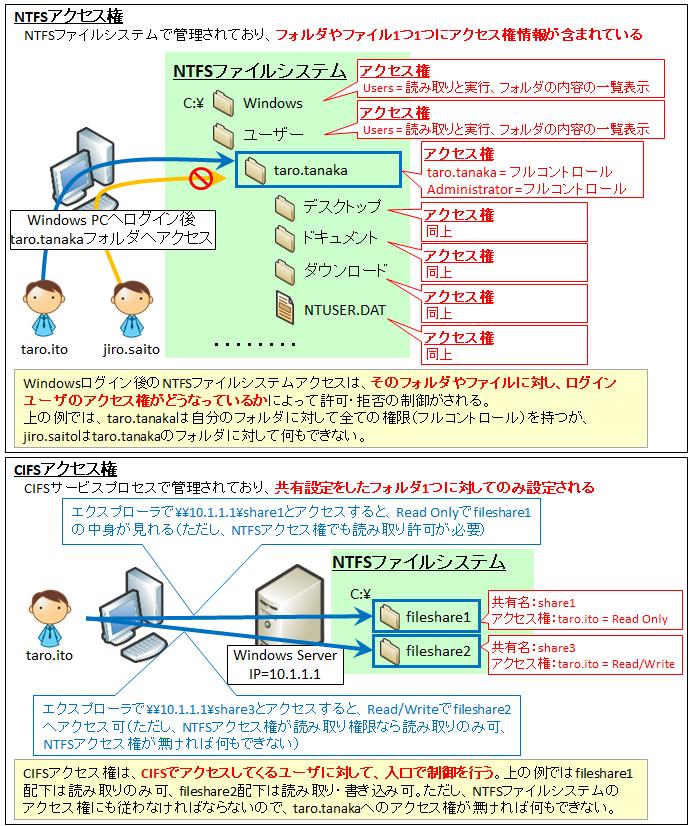 エクセル アクセス 権 を 付与