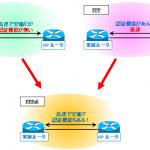 【図解】初心者にも分かるPPPoEの仕組み~メリット,シーケンス(PADI/PADO/PADR/PADS/PADT),Unnumberedとの併用~