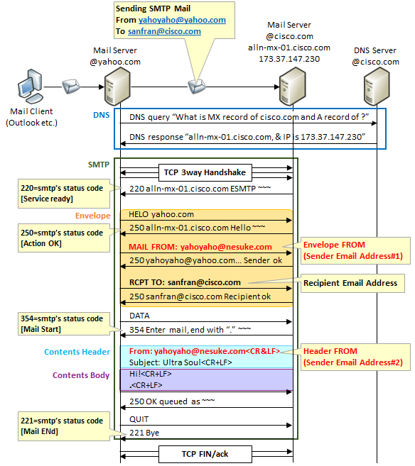 Mechanism of outgoing e-mail address impersonation [Mailsploit