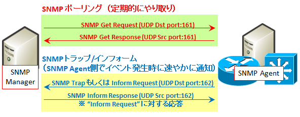 https://milestone-of-se.nesuke.com/wp-content/uploads/2017/12/snmp-summary-2.png