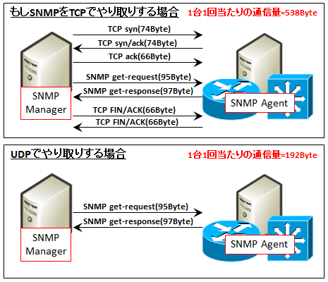 snmp notes With snmp tester you can run simple snmp requests against a device in your network this test program is based on the snmp technologies built into prtg network monitor  notes this program is provided as a freeware and thus for free to paessler customers,.