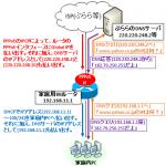 【図解】DNSプロキシ(DNSフォワーディング、DNSリレー)の中継機能の仕組み、ciscoでの設定例