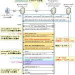 【図解】送信メールアドレス偽装 Mailsploit の仕組み ~メール偽装防止基本技術 SMTP AUTH, DKIM, SPF/SenderIDの概要(メリット・デメリット)解説と本攻撃との関連~
