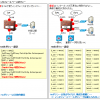 【図解】FW/UTM や Linux firewalld のゾーンとは何か?ゾーンベースポリシーによるアクセス制御