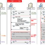 【図解】https(SSL/TLS)の仕組みとシーケンス,パケット構造 〜暗号化の範囲, Encrypted Alert, ヘッダやレイヤについて~