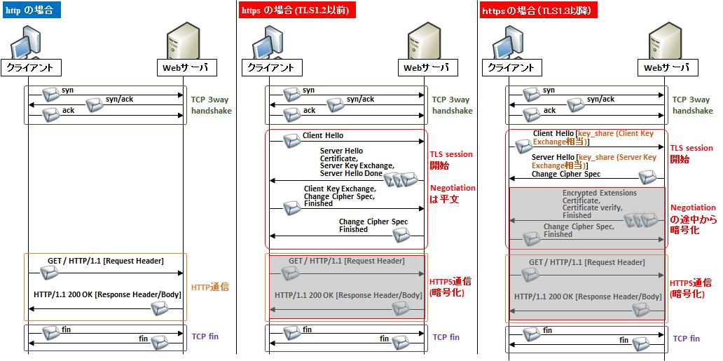 図解】https(SSL/TLS)の仕組みとシーケンス,パケット構造 〜暗号化の ...
