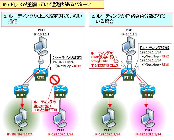 【IPアドレスの競合・重複】の原因と調査解決方法 | SEの道標 Vmware Ping Dup