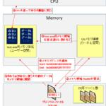 【図解】CPUの脆弱性[Spectre/Meltdown]と投機的実行の仕組み〜分岐予測とアウトオブオーダー実行〜