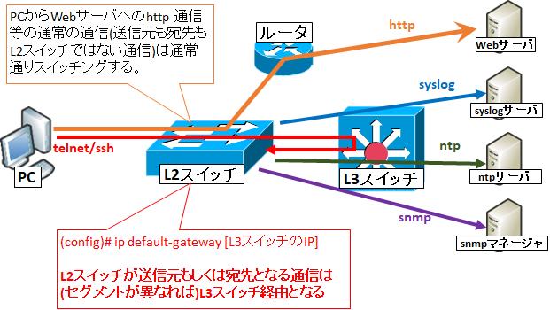 ip route 0.0.0.0 と ip default-gateway と ip default-network の違い | SEの道標