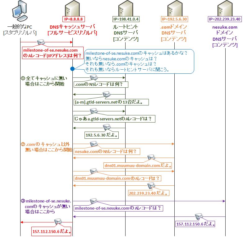 【図解】DNSクエリの仕組み、通信フロー 〜コンテンツ、キャッシュ、フルリゾルバ、フォワーダ、ルートヒント~