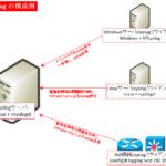 syslogプロトコル再入門 ~フォーマット(BSD/IETF形式),Facility/Severity一覧,Ciscoの設定~