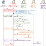 【図解】DNSクエリの仕組み,通信フロー 〜グルーレコード,コンテンツ,キャッシュ,フルリゾルバ,フォワーダ,ルートヒントについて~