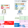 【図解】クライアント証明書の仕組み~シーケンス、クライアント認証、メリット 〜