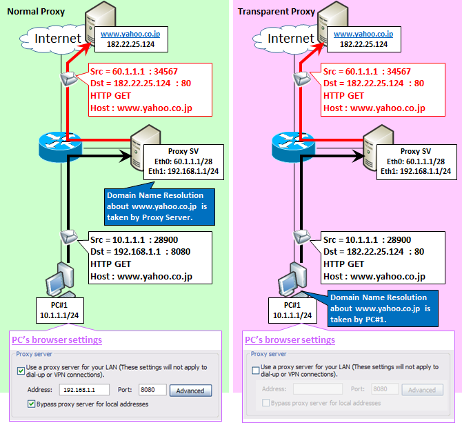 Illustrate]How transparent proxy works with http and https