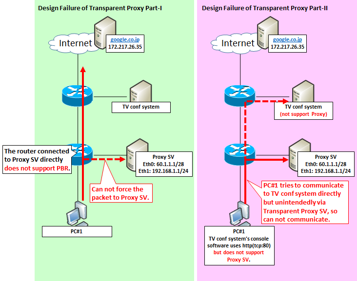 Illustrate]How transparent proxy works with http and https | SEの道標