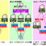 【図解】シングルサインオン(SSO)の仕組み~SAML等の実装例や製品例、メリット、セキュリティ~