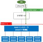 【図解】RAIDグループ/LUN/ボリューム/パーティションの違いと各メリット,ディスクとドライブの違いについて