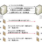 【rsync】差分同期の仕組みとオプション, ログの見方(フォーマット)
