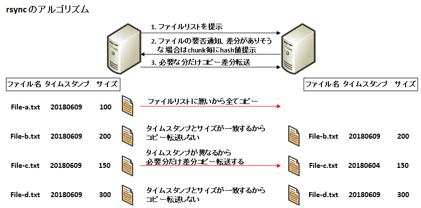 rsync】差分同期の仕組みとオプション, ログの見方(フォーマット