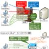 【図解】アクセス制御の種類,モデル/方式(任意/強制/RBAC)と実装例
