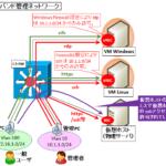 【図解】Windows/Linuxのマルチホーム(アウトオブバンド管理NW)構成~DGW/ルーティングやAD環境の注意点〜