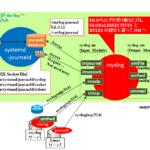 【図解/CentOS7】rsyslogの仕組みと.confの設定例 〜template, property, ruleフィルタの種類〜