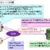 【図解】初心者にも分かる iSCSI の仕組み ~NAS(NFS)との違いやメリット,デメリット~