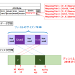 【図解】Windows NTFSスパースファイルの原理・仕組み~ディスク上のサイズが0や違いすぎる理由, 作り方(設定)~